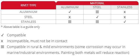 Rivet material compatibility table