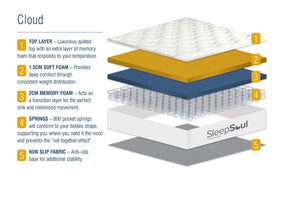 SleepSoul Cloud Mattress