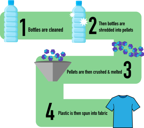 Infographic flow chart explaining how plastic is recycled into fabric