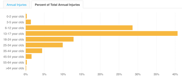 Annual Soccer Injuries by Age