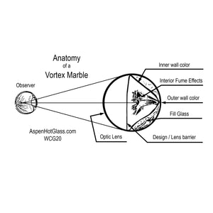 Our T-shirt/coffee mug design  The Anatomy of a Vortex Marble