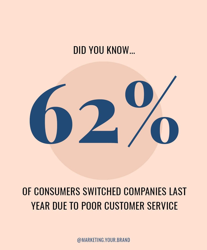 62% of consumers switched companies last year due to poor customer service