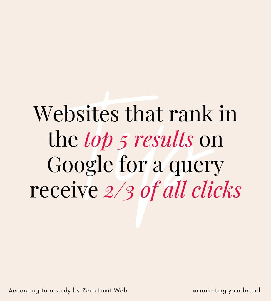 Websites that rank in the top 5 results on google for a query receive 2/3 of all clicks