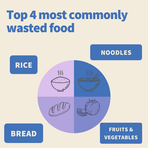 Top 4 most commonly wasted food