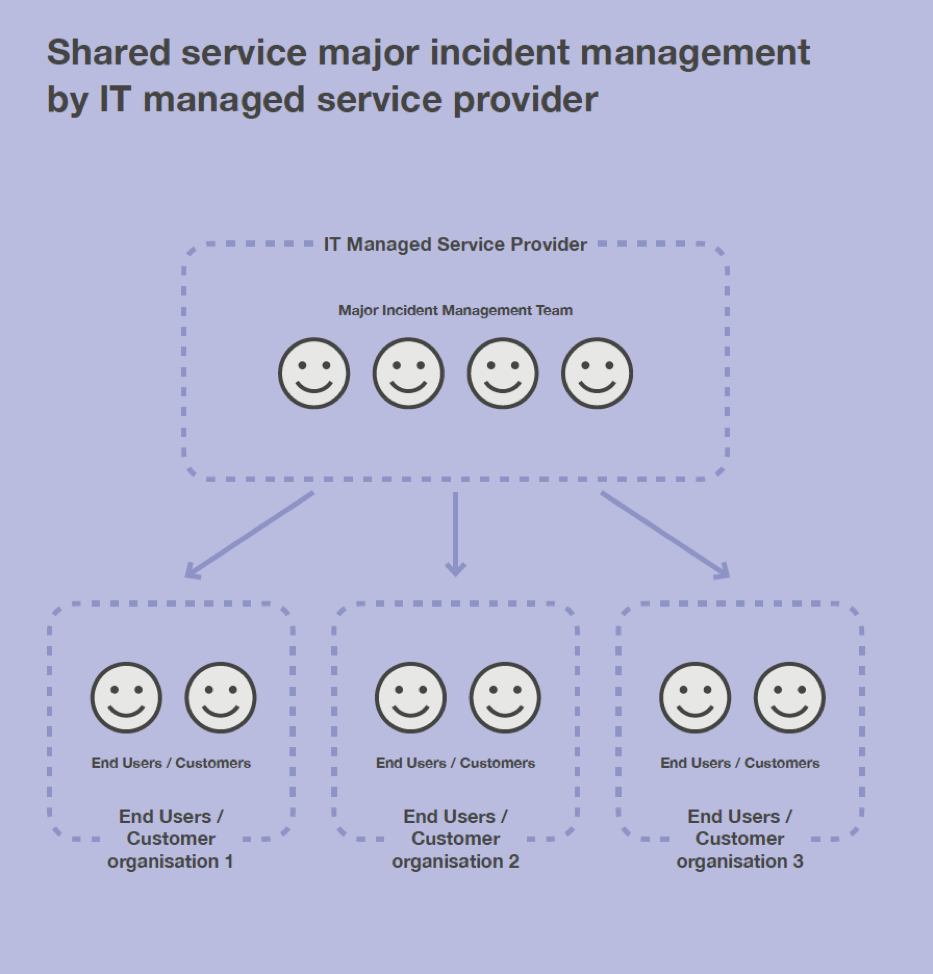 The different types of Major Incident Management service models