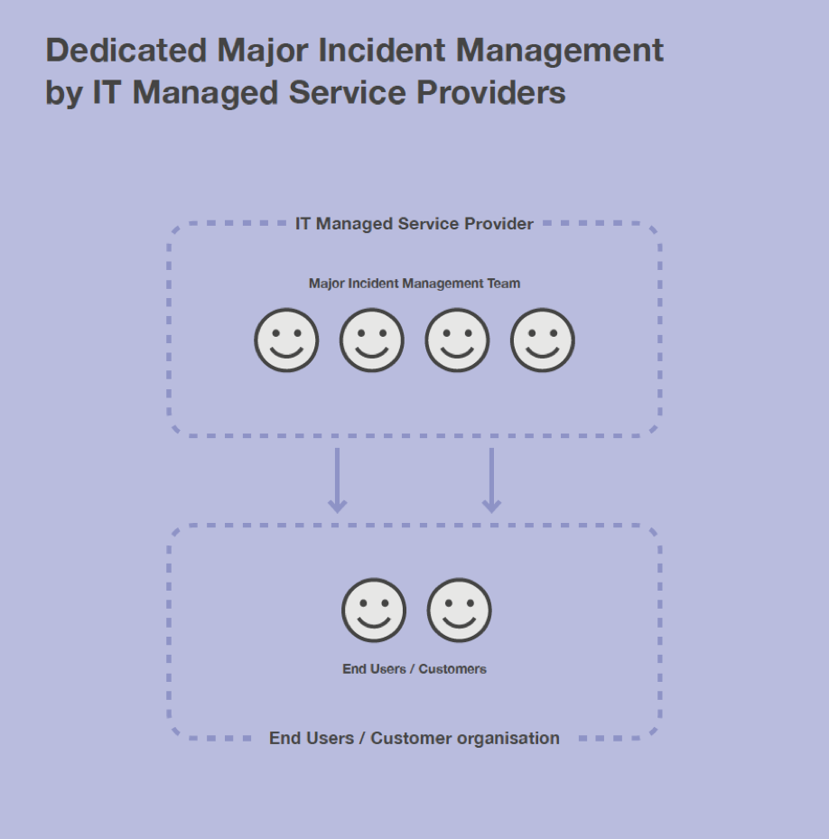 Dedicated Major Incident Management