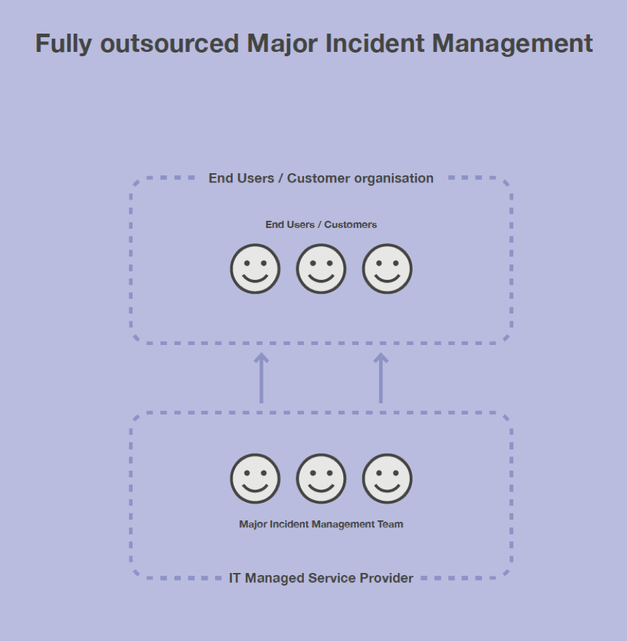 Fully Outsourced Major Incident Management