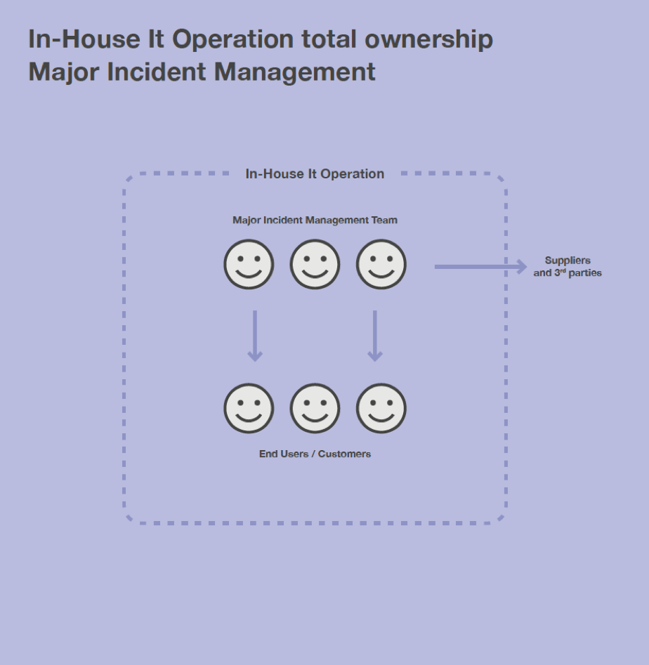 In-house total ownership Major Incident Management