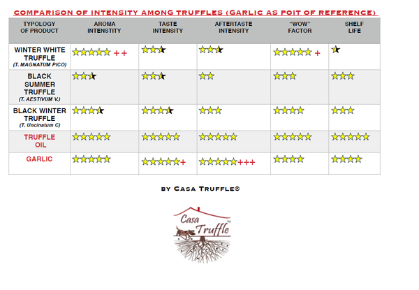 Truffles Taste and Aroma Intensity Comparison Chart