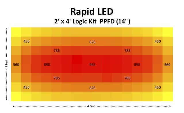 Chilled Logic 2' x 4' LED Grow Kit