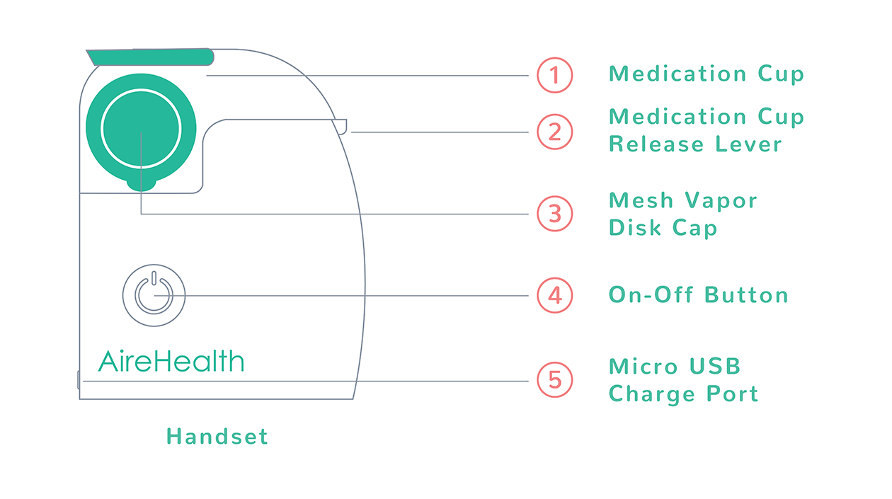 Diagram For How to Use AireHealth Portable Nebulizer Machine