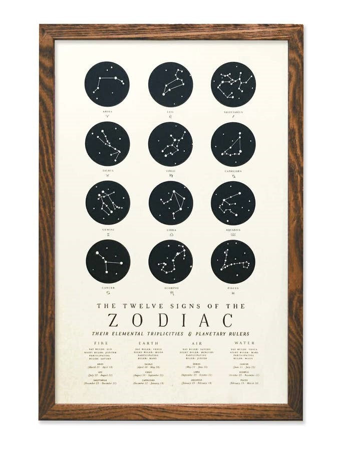 Twelve Signs of the Zodiac Chart