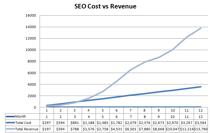 Search Engine Optimization Return on Investment