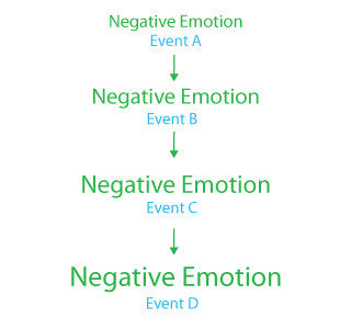 Dee McCahill Weight Loss Coaching negative emotions deemccahill.com