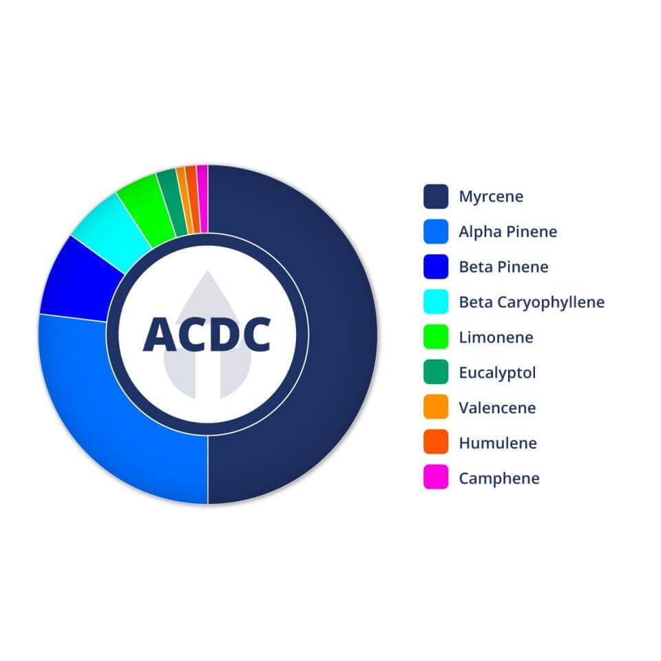 """ACDC"" CBD Drink Drops - 160mg - The Hemp Dispense"