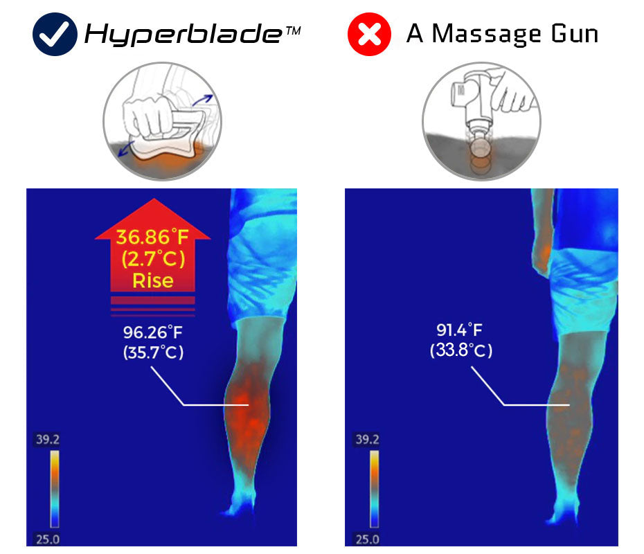 The Hyperblade's ergonomic Gua Sha design compared to basic massage gun