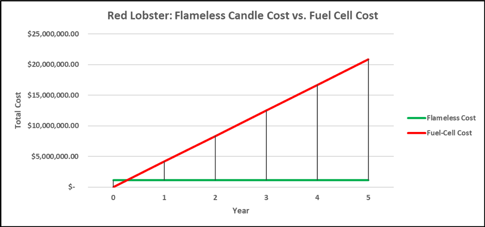 Red lobster cost savings graph