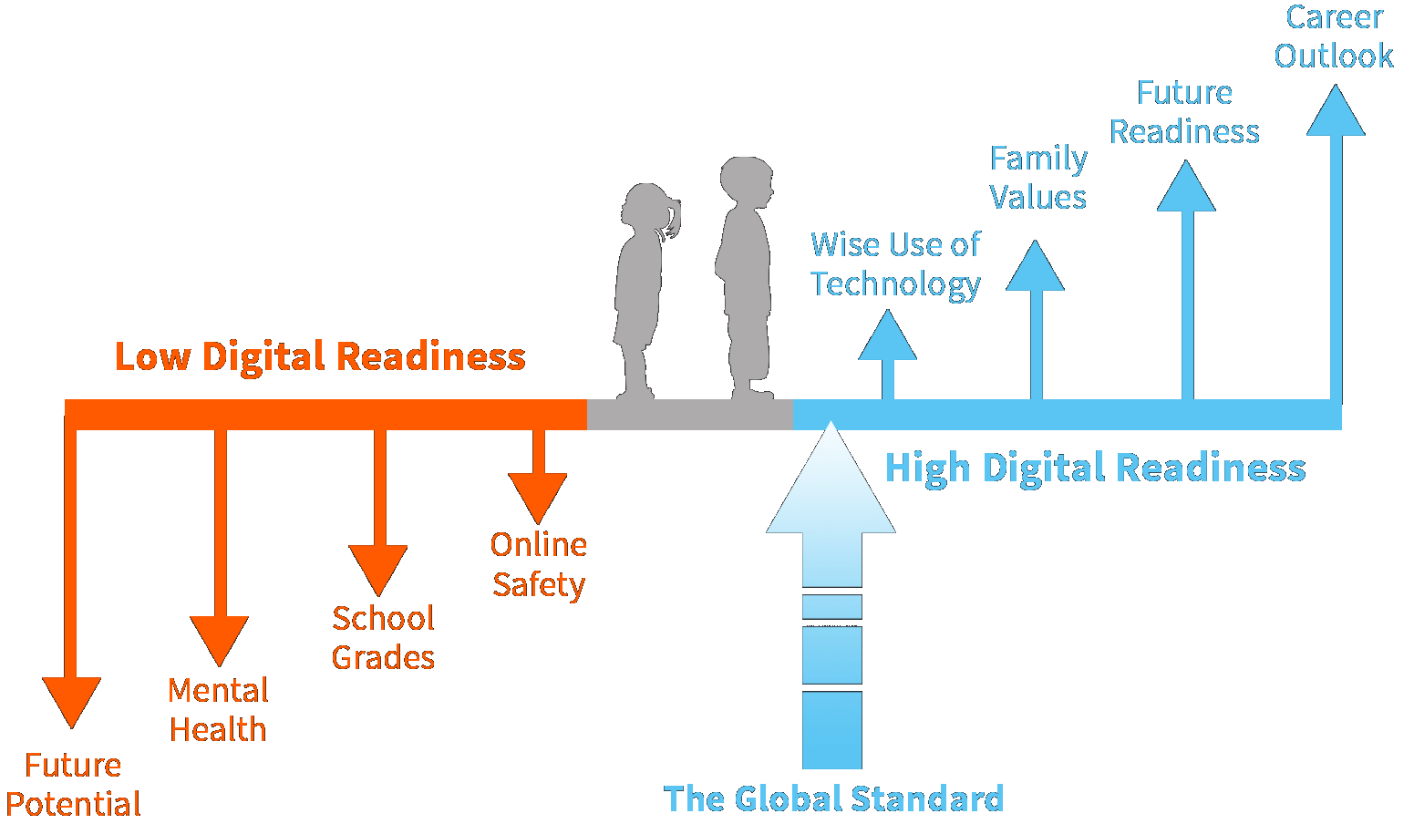 Digital Readiness