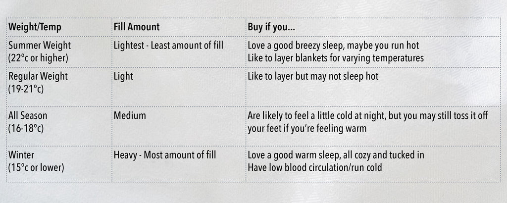 Weight and temperature breakdown for duvets