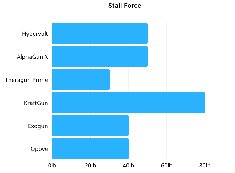 Stall force by device