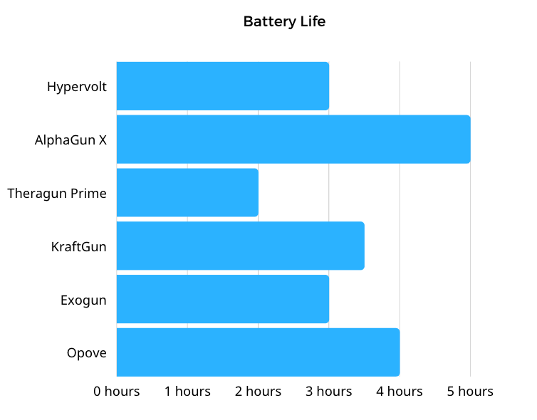 Battery life - the AlphaGun has the most at 5 hours