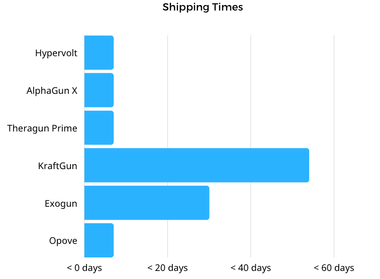 The KraftGun and Exogun had the slowest shipping by a long way - up to 8 weeks