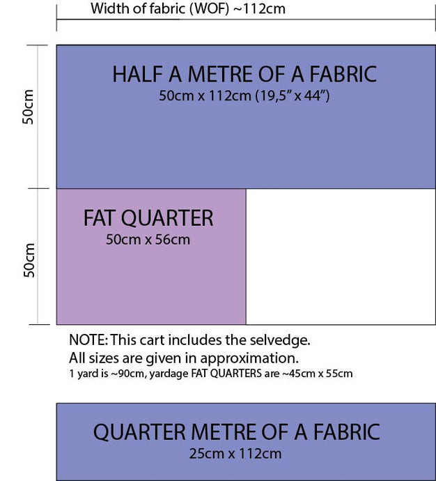 Fabric size calculations: meters, yards, inches and Fat Quarters