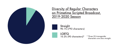 lgbtq characters in broadcast