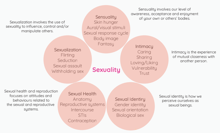 five circles of sexuality