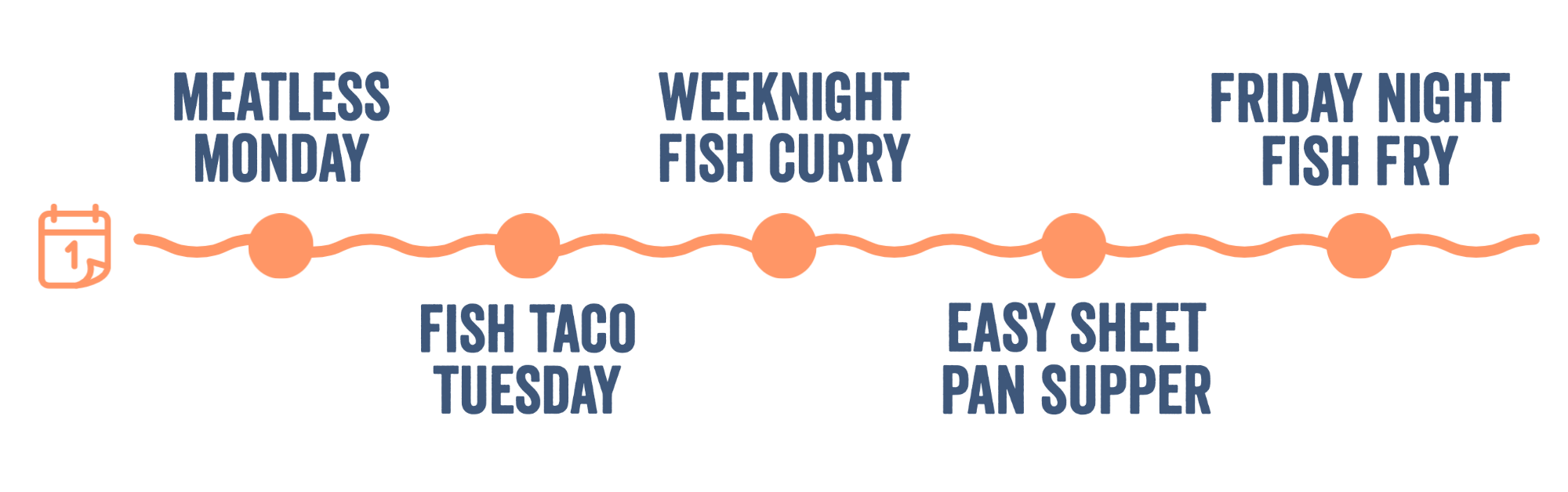Meal plan for Pacific cod: Meatless Monday, Taco Tuesday, Fish Curry Wednesday, Sheet Pan Thursday, Friday Fish Fry