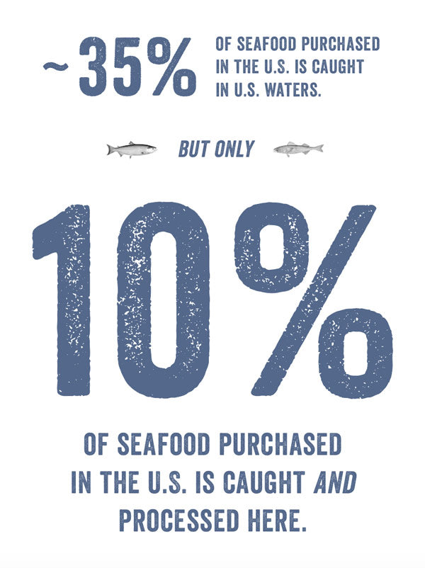 Graphic displaying seafood processing statistics