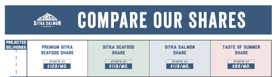 infographic to compare our share options