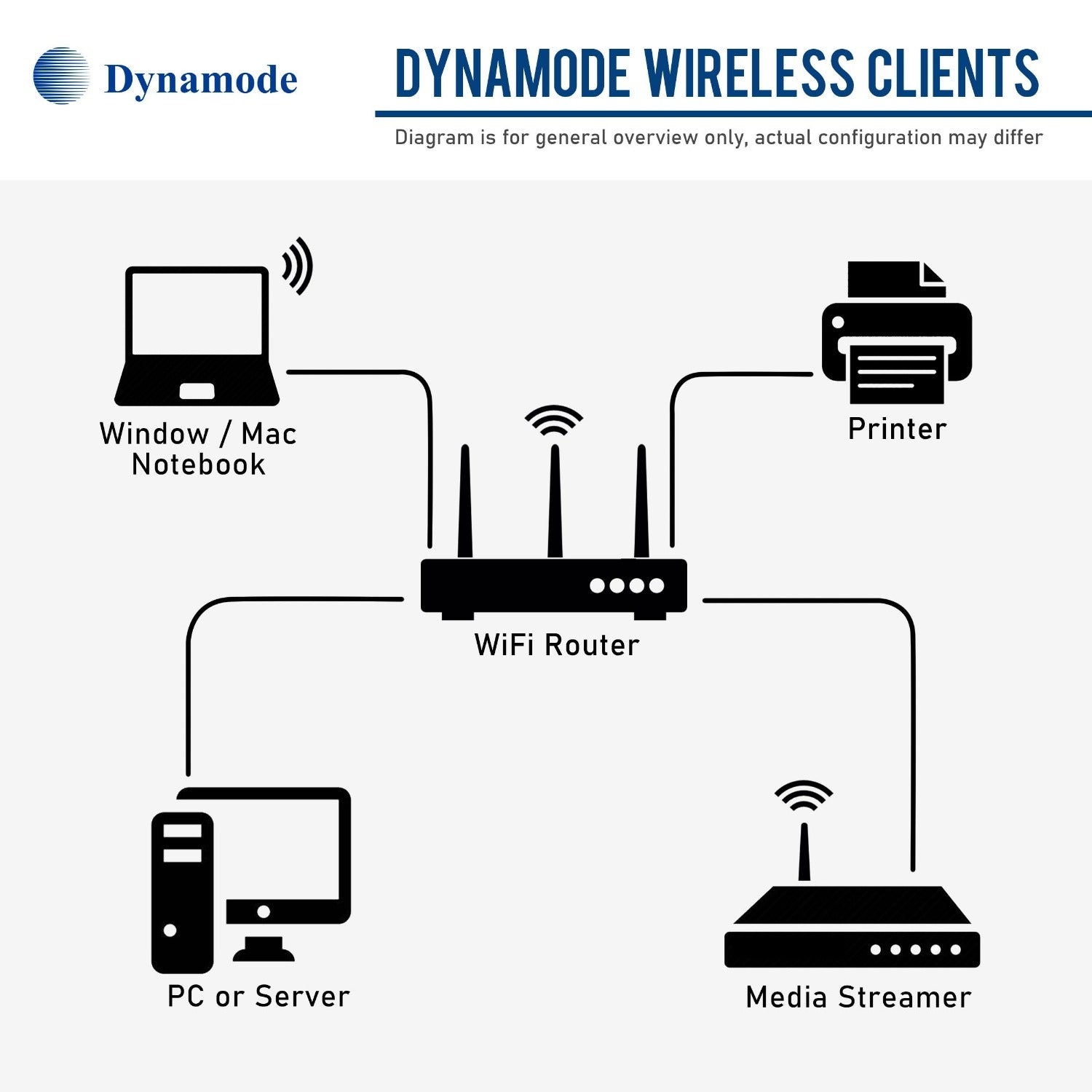 Dynamode WL-700N-ART 150Mbps WiFi High Gain Adapter