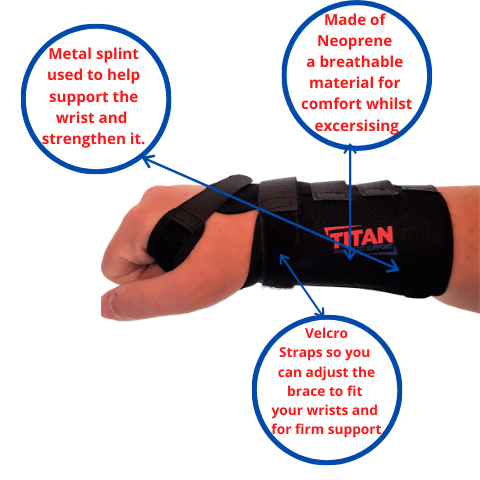 infograph on labelled wrist support brace