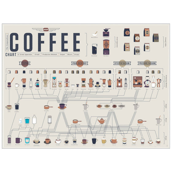 The Compendious Coffee Chart