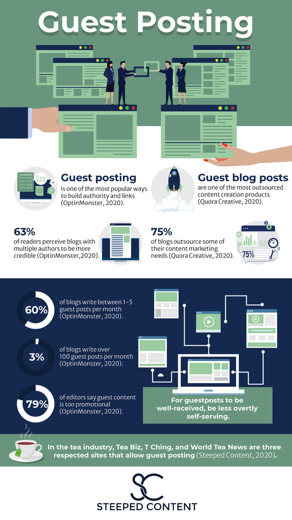 Guest posting is one of the most popular ways to build authority and links (OptinMonster, 2020). 63% of readers perceive blogs with multiple authors to be more credible (OptinMonster, 2020). Guest blog posts are one of the most outsourced content creation products (Quora Creative, 2020). 75% of blogs outsource some of their content marketing needs (Quora Creative, 2020). 60% of blogs write between 1-5 guest posts per month (OptinMonster, 2020). 3% of blogs write over 100 guest posts per month (OptinMonster, 2020). 79% of editors say guest content is too promotional (OptinMonster, 2020). So for guest posts to be well-received, be less overtly self-serving. In the tea industry, Tea Biz, T Ching, and World Tea News are three respected sites that allow guest posting (Steeped Content, 2020).