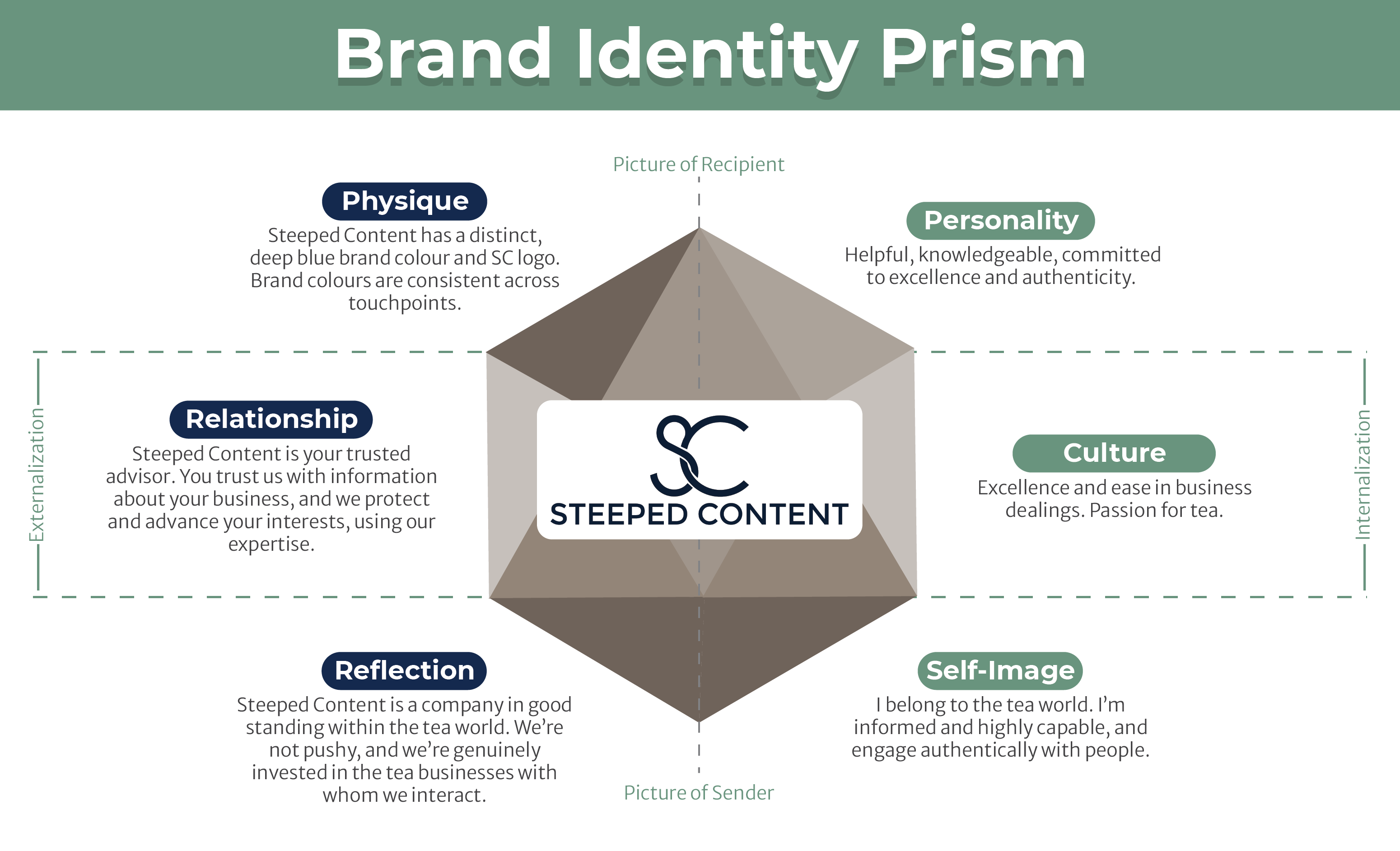 Kapferer's Brand Identity Prism for Steeped Content; it has: physique, relationship, reflection, personality, culture, self image