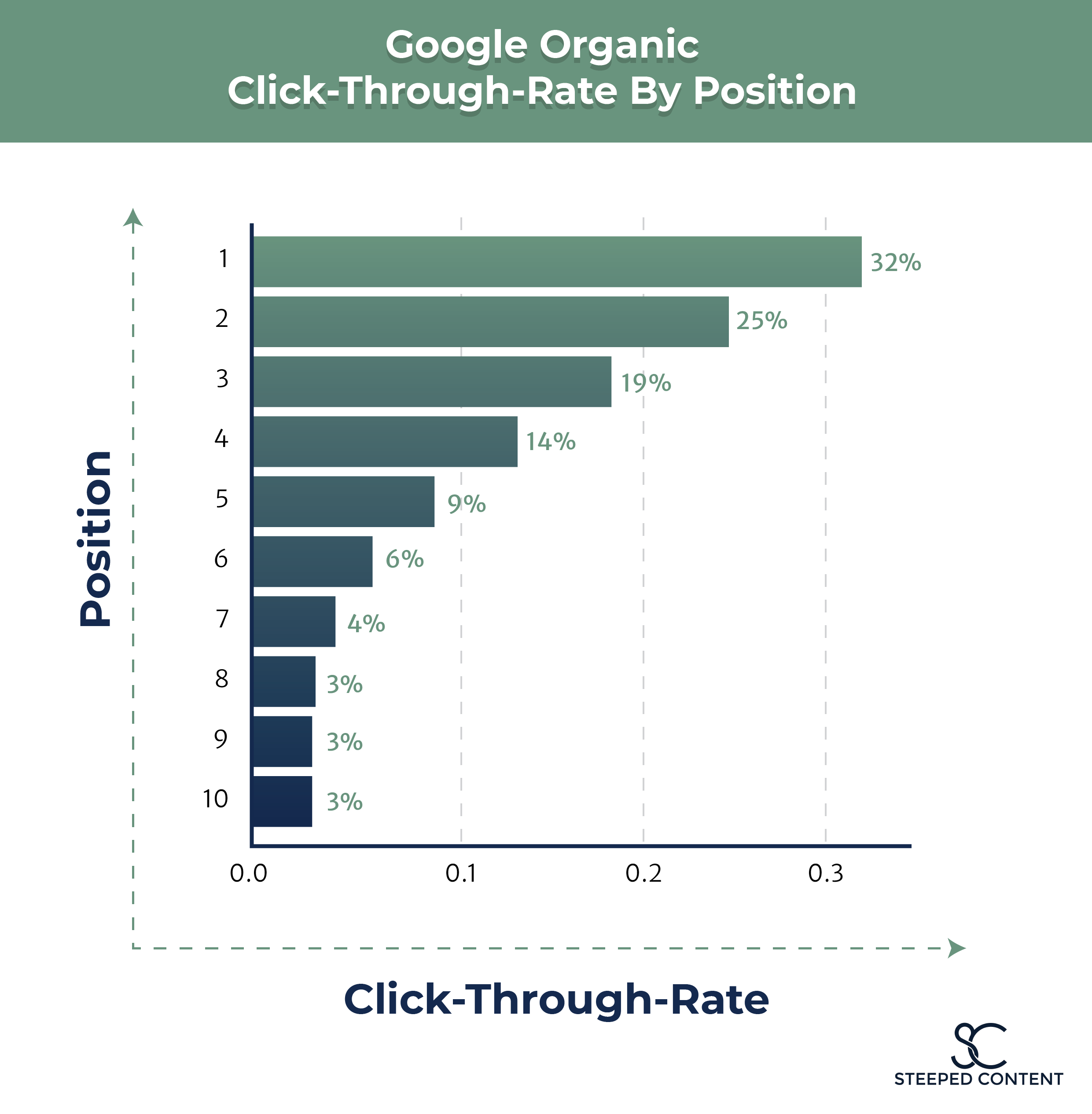 A graph depicting Click-Through-Rate By Position for the top ten positions on the search engine results page.