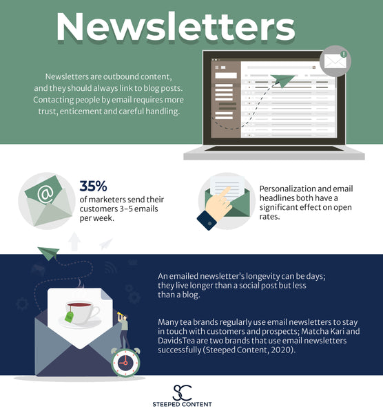 An infographic with five statistics about newsletters and email marketing, and how it fits into a brands digital and content marketing.
