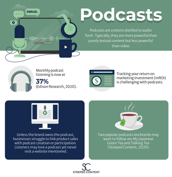 An infographic with five statistics about podcasting, and how it fits into a brands digital and content marketing.