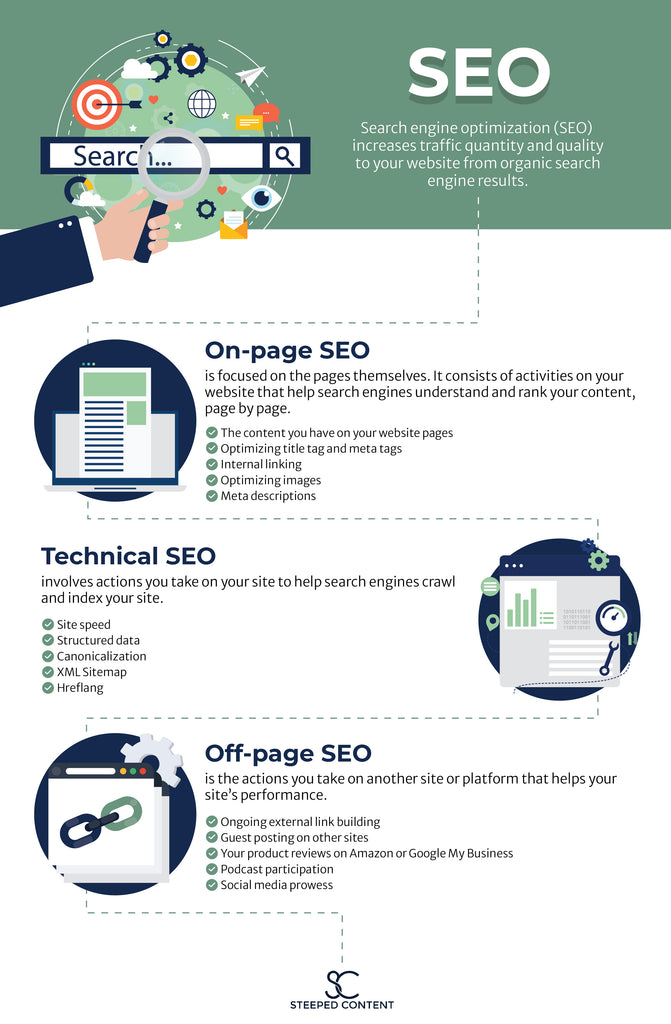 An infographic with fifteen statistics about SEO; it defines what on-page SEO, technical SEO, and off-site SEO are, and lists examples