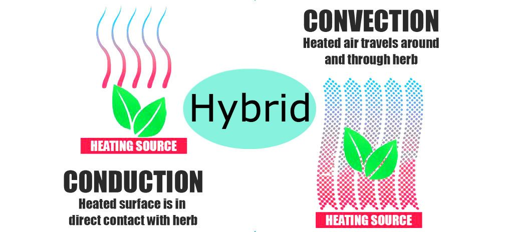Conduction, Convection and Hybrid Vaporizer - What's the Difference?