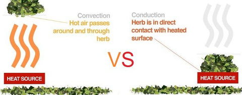 Dry Herb Vaporizers | Convection vs Conduction