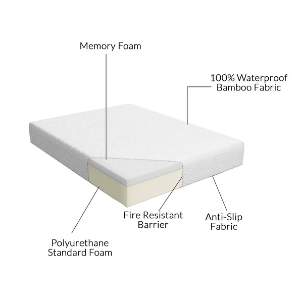 Clevr White Waterproof Baby & Toddler Bamboo Fabric Memory Foam Crib Mattress (CL_CRS601301) - Alt Image 2