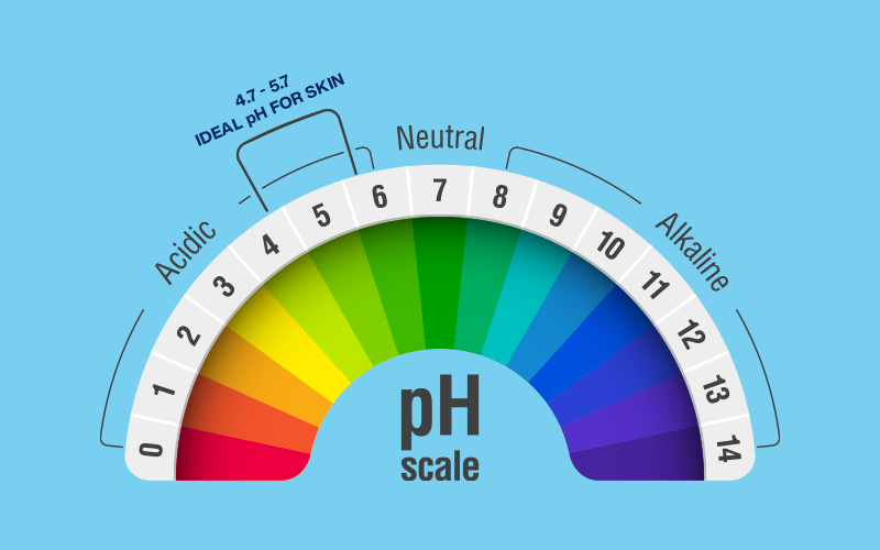 How To Balance Your Skin's pH Levels