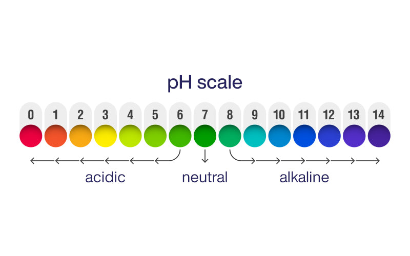 Why Is The pH Level Of Your Skin Care Products Important?