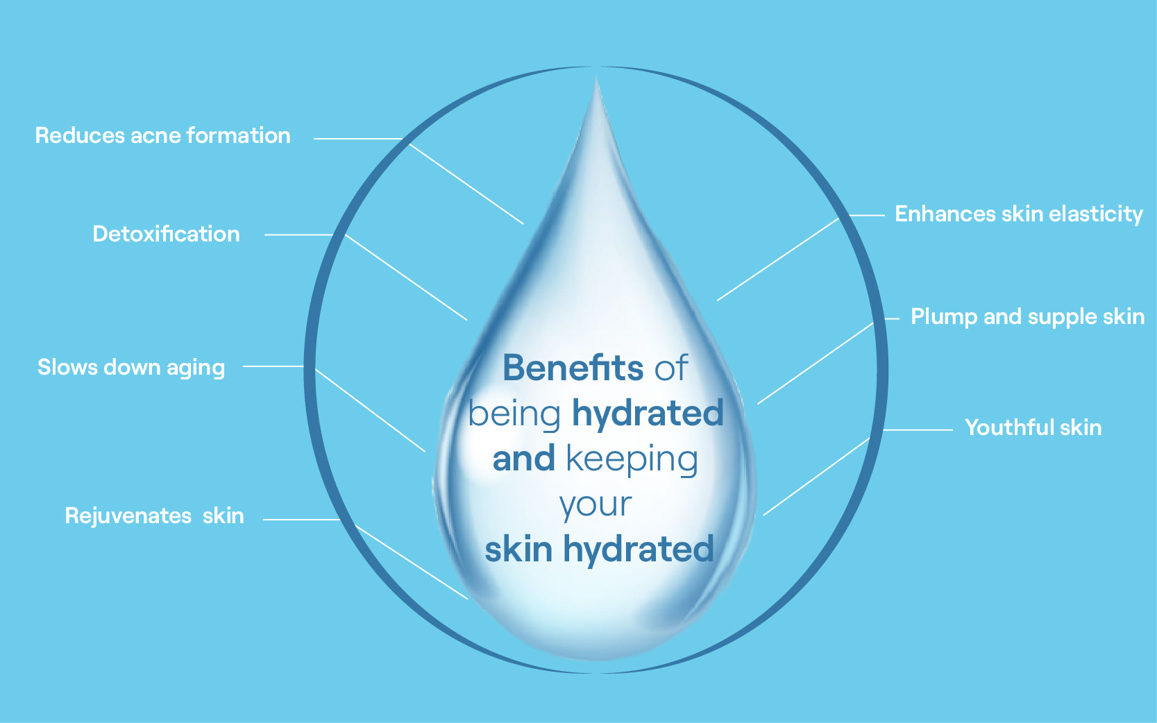 How Can I Keep My Skin Hydrated And Youthful