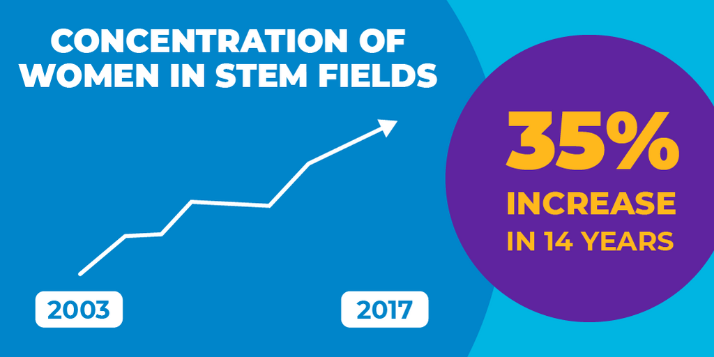 A graphic illustration showing that the concentration of women in STEM was 35% higher in 2017 than it was in 2003.
