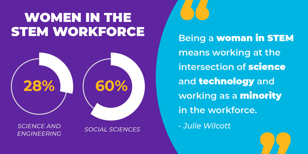 A graphic showing that women make up 28% of the overall science and engineering workforce and 60% of the social sciences workforce.