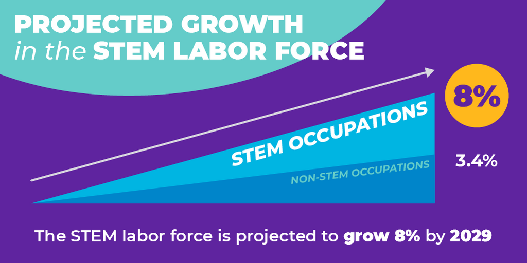 A graphic showing that we're expecting to see 8% growth in the STEM labor force by 2029, outpacing the 3.4% projected growth of non-STEM occupations.